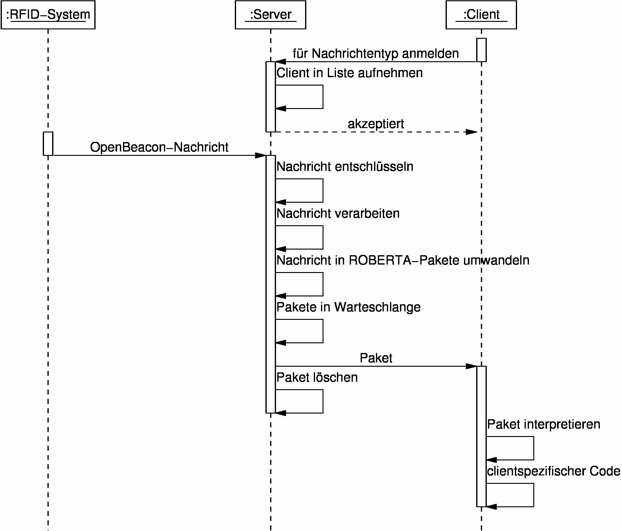Deroberling tutorialslatex bild des sequenzdiagramms ccuart Image collections